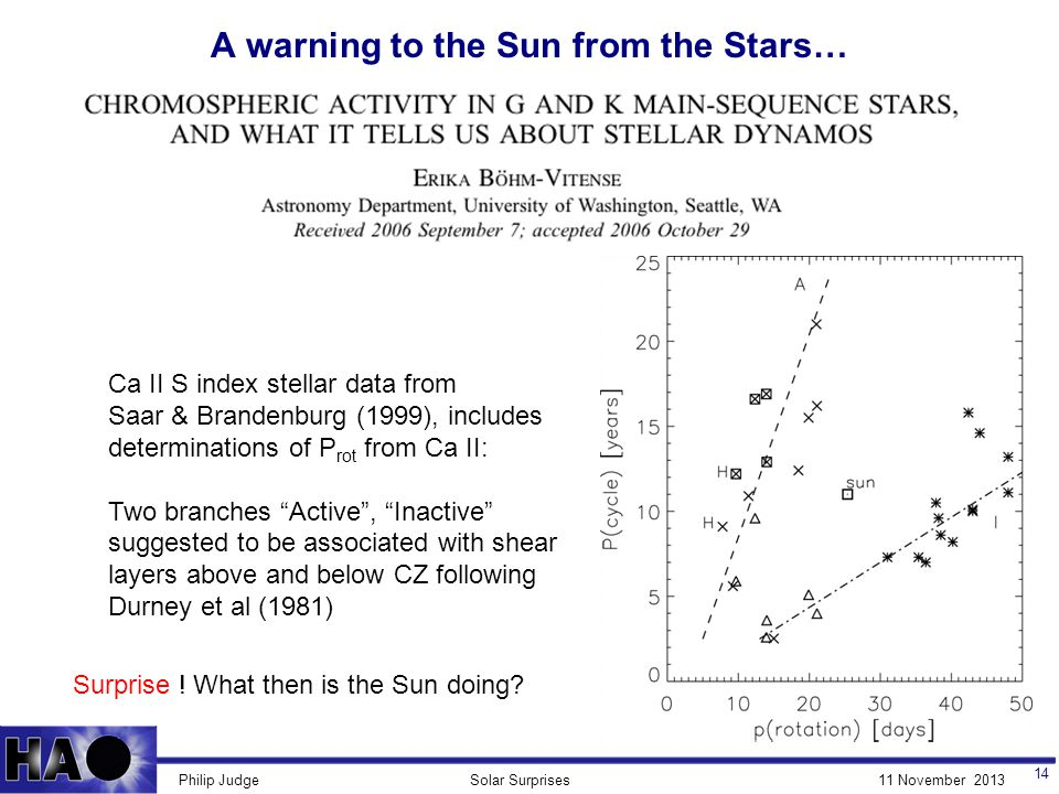 11 November 2013Solar SurprisesPhilip Judge A warning to the Sun from the Stars… 14 Kinematic dynamos.