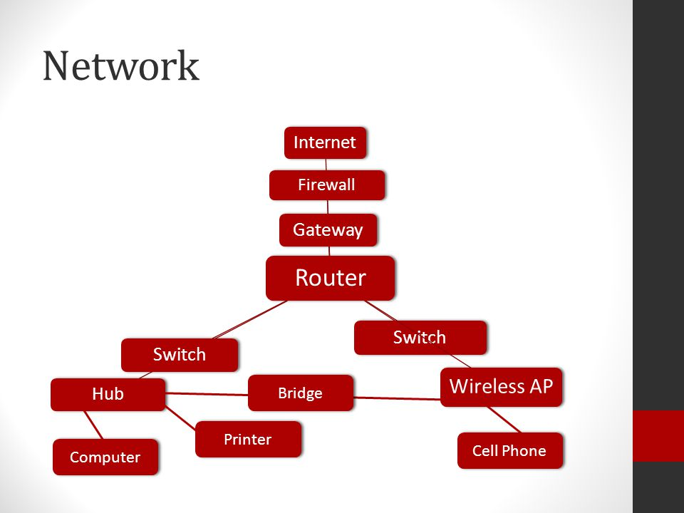 Network Router Internet Firewall Gateway Switch Hub Switch Wireless AP Computer Printer Bridge Cell Phone