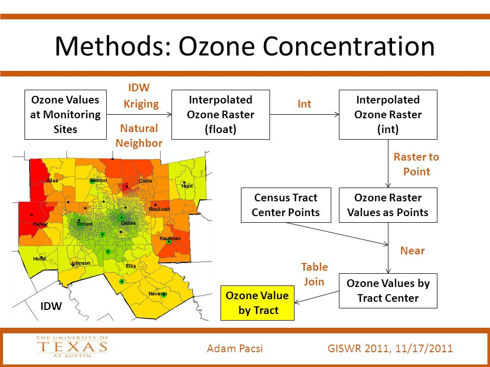Adam Pacsi GISWR 2011, 11/17/2011 Methods: Ozone Concentration Ozone Values at Monitoring Sites Interpolated Ozone Raster (float) Interpolated Ozone Raster (int) Ozone Raster Values as Points Ozone Values by Tract Center IDW Kriging Natural Neighbor Int Raster to Point Near Table Join IDW Ozone Value by Tract Census Tract Center Points