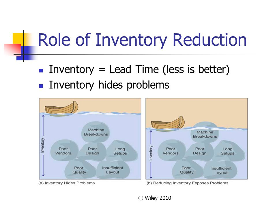 © Wiley 2010 Role of Inventory Reduction Inventory = Lead Time (less is better) Inventory hides problems