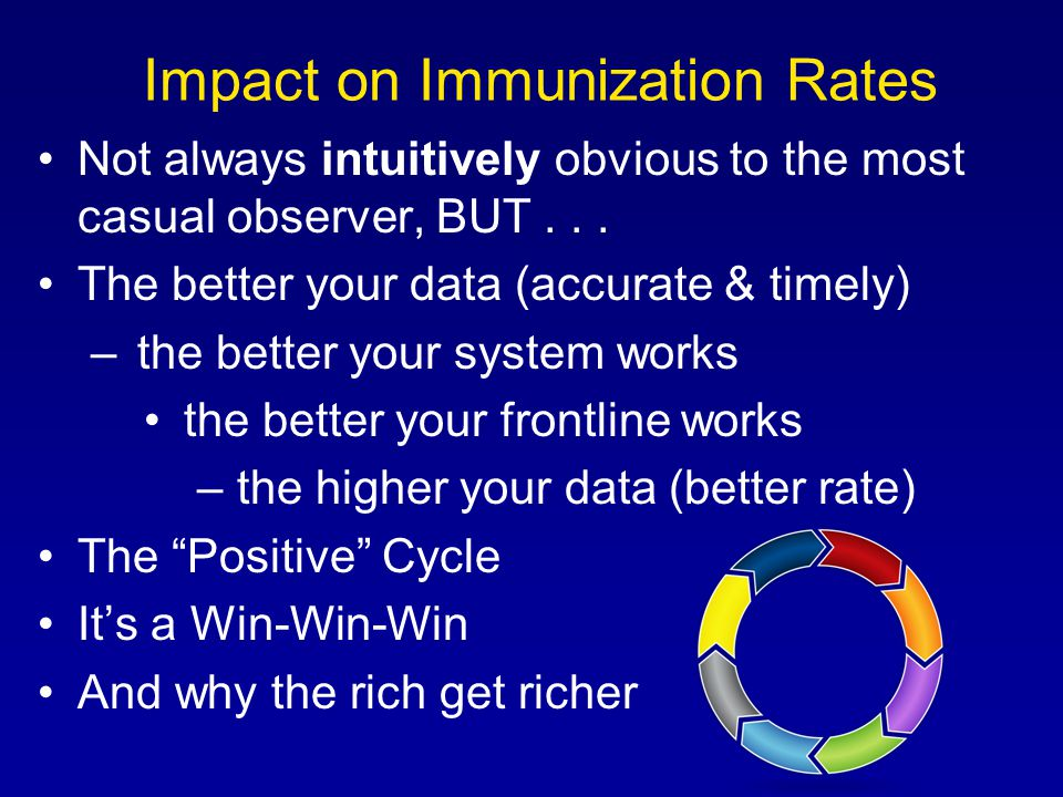 Impact on Immunization Rates Not always intuitively obvious to the most casual observer, BUT...
