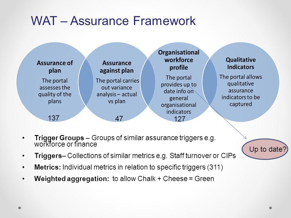 WAT – Assurance Framework Trigger Groups – Groups of similar assurance triggers e.g. workforce or finance Triggers– Collections of similar metrics e.g