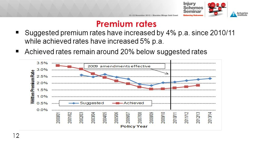 Premium rates  Suggested premium rates have increased by 4% p.a. since 2010/11 while achieved rates have increased 5% p.a.  Achieved rates remain ar