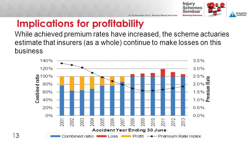 Implications for profitability While achieved premium rates have increased, the scheme actuaries estimate that insurers (as a whole) continue to make