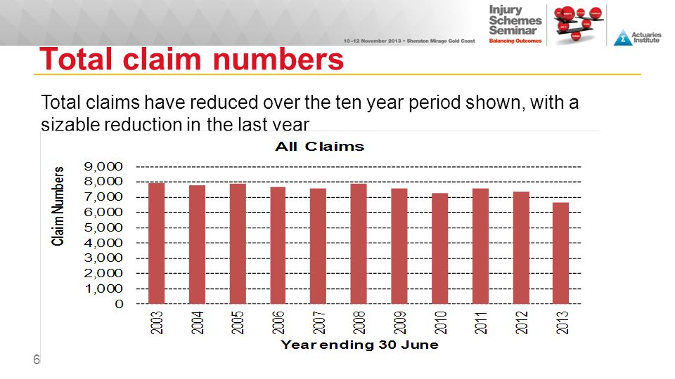 Above excess claim numbers  Above excess claim numbers have increased over the ten years, with the large increase in 2010/11 attributed to the Primary Treating Medical Practitioner role  The above excess proportion has increased from 60% to 90% 7