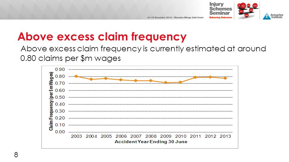 Above excess claim frequency Above excess claim frequency is currently estimated at around 0.80 claims per $m wages 8