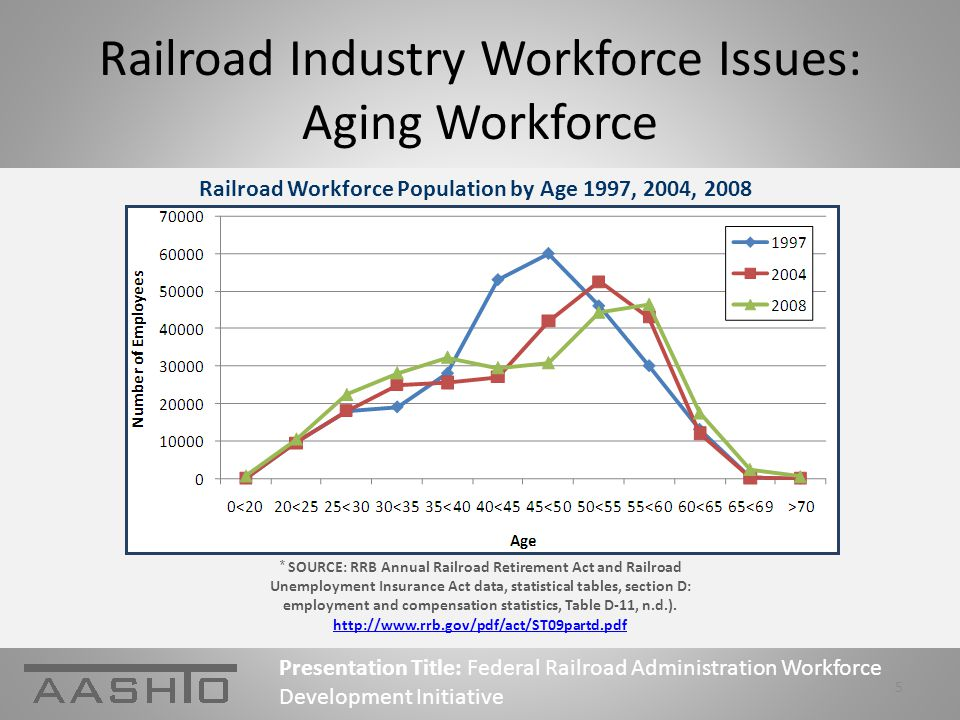 Railroad Industry Workforce Issues: Aging Workforce Presentation Title: Federal Railroad Administration Workforce Development Initiative 5 Railroad Workforce Population by Age 1997, 2004, 2008 * SOURCE: RRB Annual Railroad Retirement Act and Railroad Unemployment Insurance Act data, statistical tables, section D: employment and compensation statistics, Table D-11, n.d.).