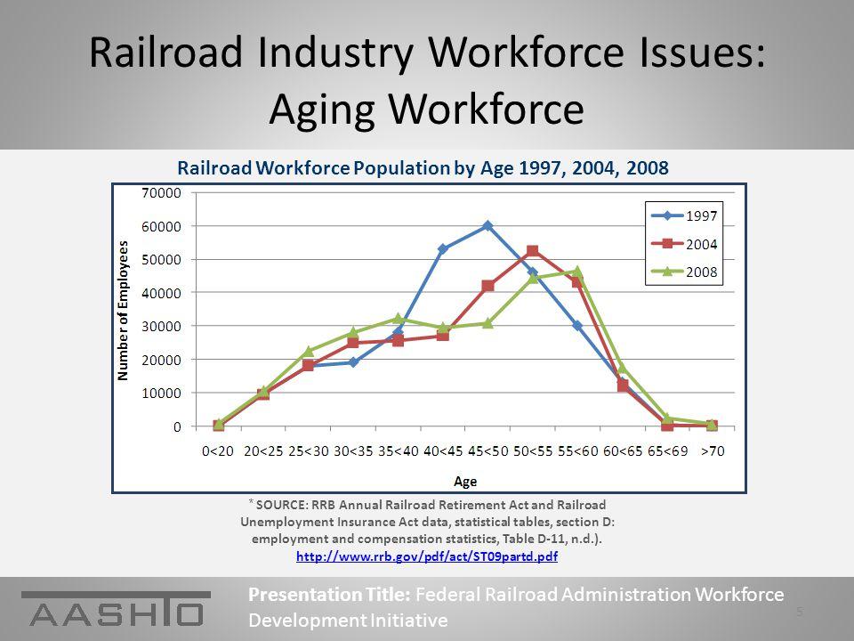 FRA Workforce Development Conceptual Approach Presentation Title: Federal Railroad Administration Workforce Development Initiative 6