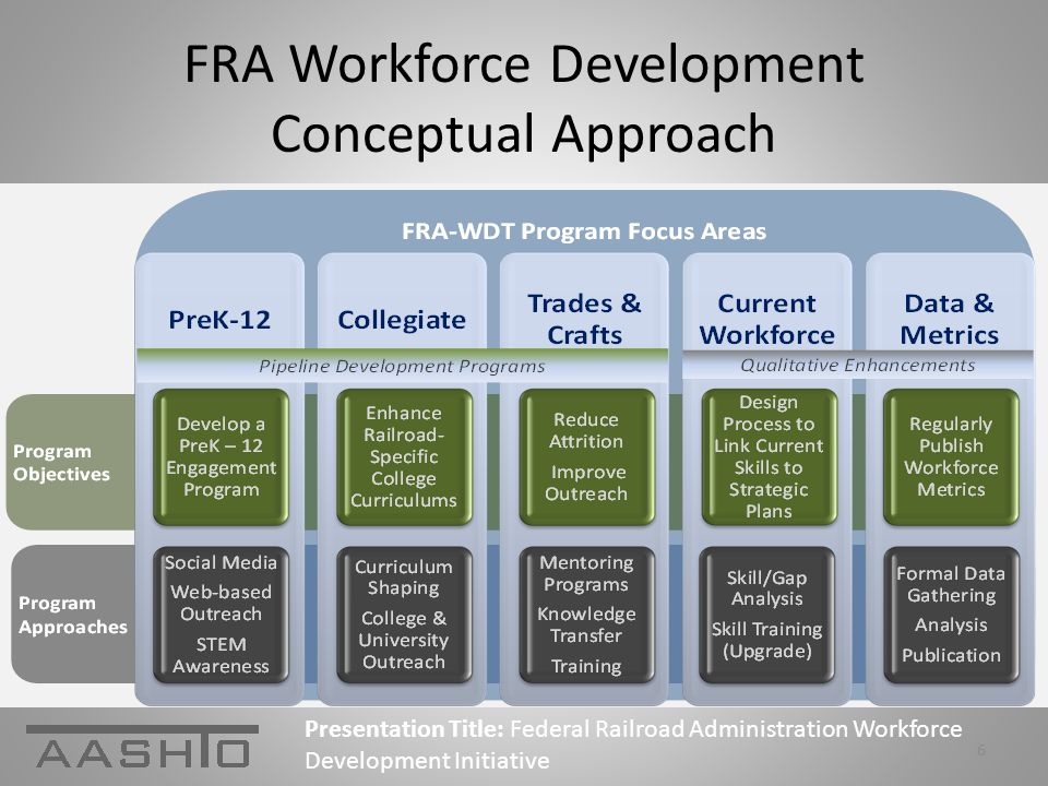 FRA Workforce Development Conceptual Approach Presentation Title: Federal Railroad Administration Workforce Development Initiative 6