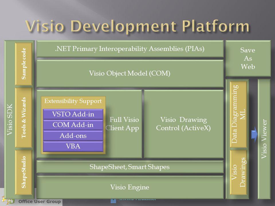 Visio Viewer Visio Drawings Data Diagramming ML Save As Web Visio Engine Visio SDK ShapeStudio Tools & Wizards Sample code ShapeSheet, Smart Shapes.NE