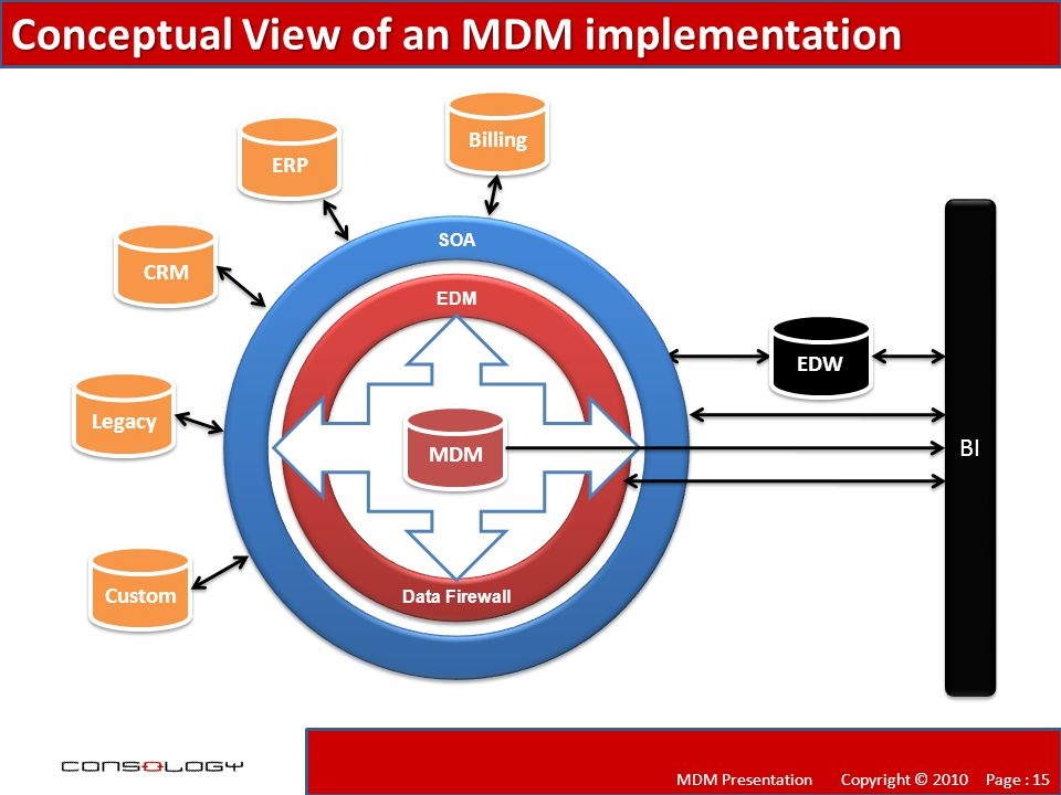 Conceptual View of an MDM implementation MDM Presentation Copyright © 2010 Page : 15 CRM ERP Billing Custom Legacy SOA EDM Data Firewall EDW MDM BI