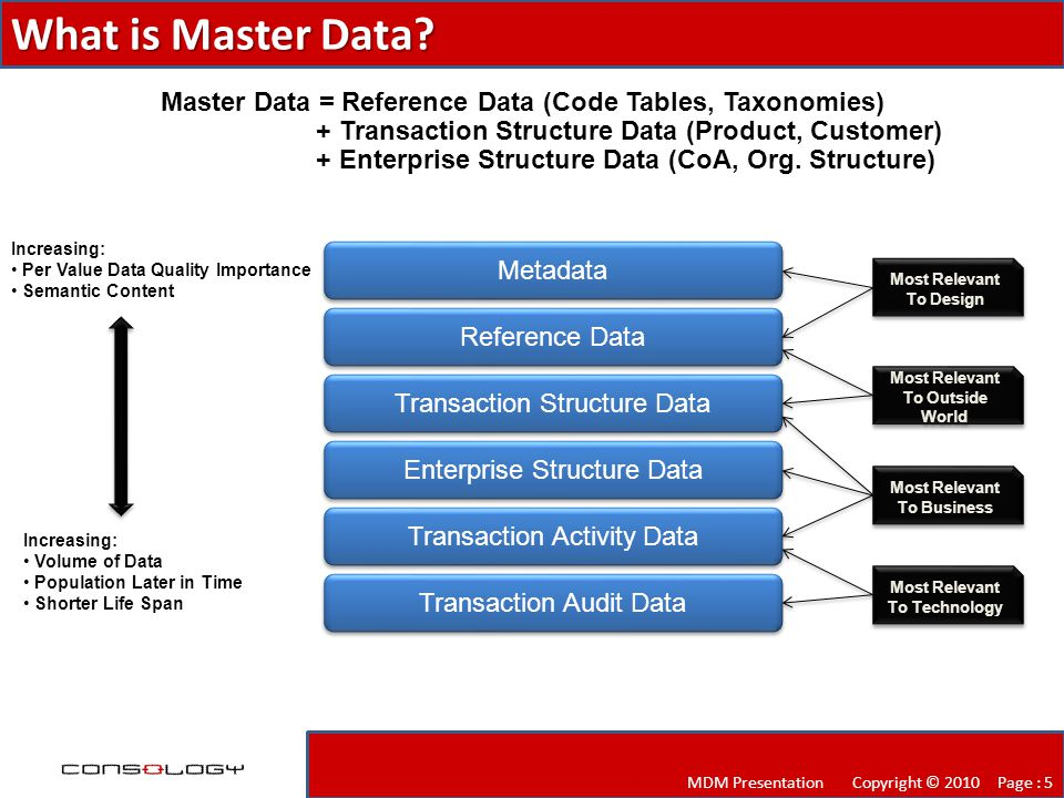 What is Master Data.