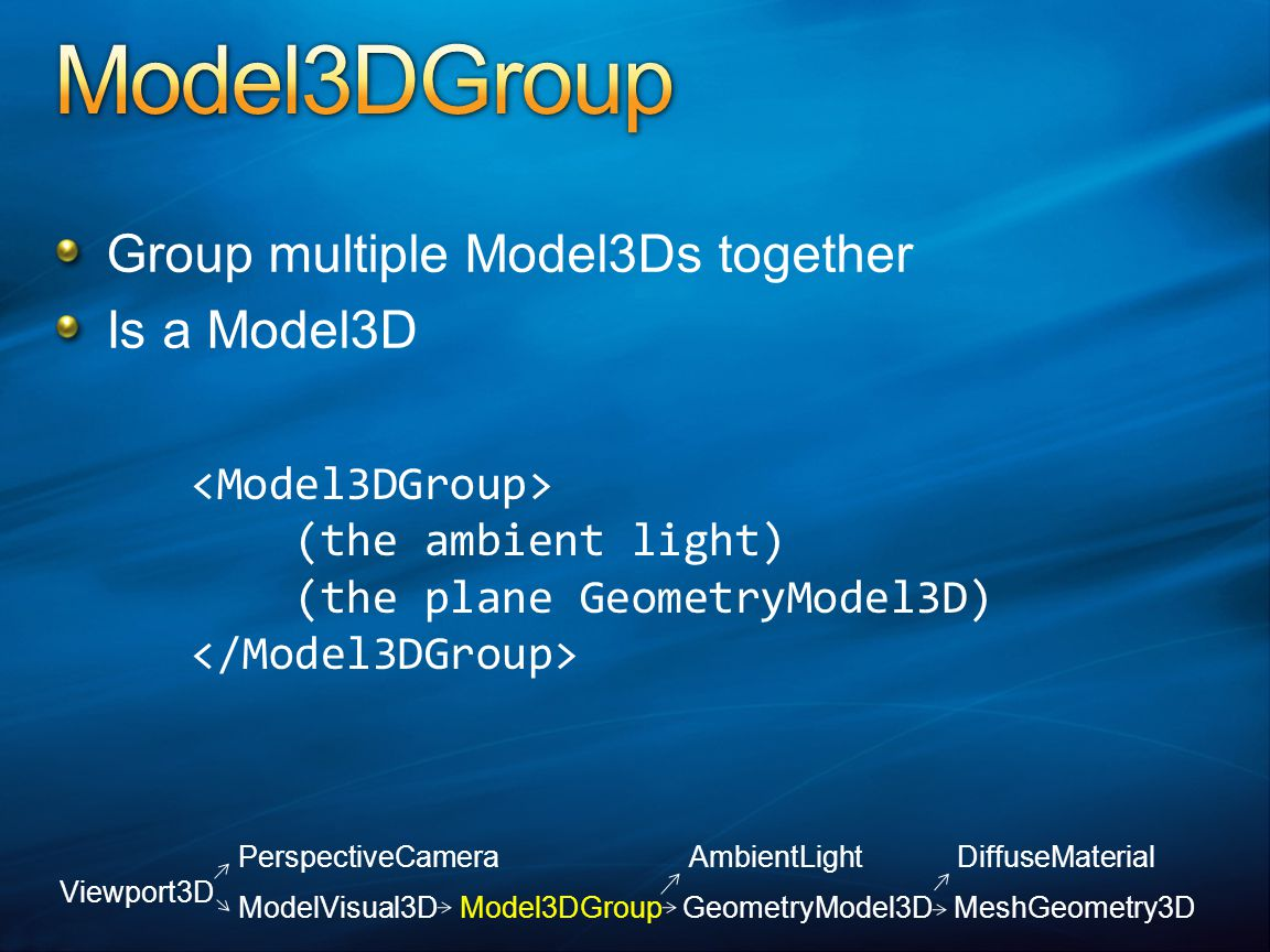 (the ambient light) (the plane GeometryModel3D) Group multiple Model3Ds together Is a Model3D Viewport3D PerspectiveCamera AmbientLight DiffuseMaterial ModelVisual3D Model3DGroup GeometryModel3D MeshGeometry3D