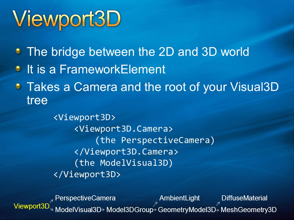 The bridge between the 2D and 3D world It is a FrameworkElement Takes a Camera and the root of your Visual3D tree (the PerspectiveCamera) (the ModelVisual3D) Viewport3D PerspectiveCamera AmbientLight DiffuseMaterial ModelVisual3D Model3DGroup GeometryModel3D MeshGeometry3D