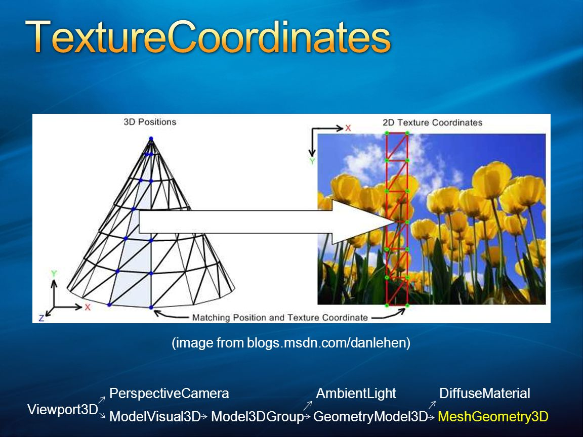 (image from blogs.msdn.com/danlehen) Viewport3D PerspectiveCamera AmbientLight DiffuseMaterial ModelVisual3D Model3DGroup GeometryModel3D MeshGeometry3D