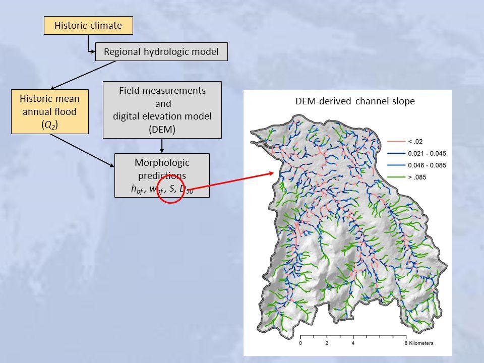 Historic climate Regional hydrologic model Historic mean annual flood (Q 2 ) Field measurements and digital elevation model (DEM) Morphologic predictions h bf, w bf, S, D 50 DEM-derived channel slope
