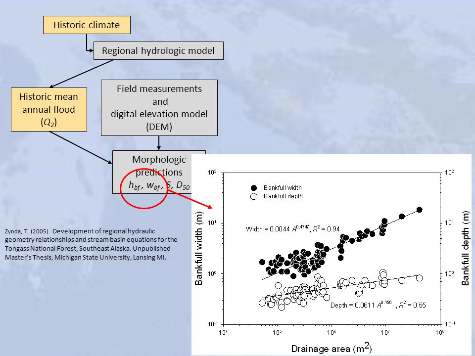 Historic climate Regional hydrologic model Historic mean annual flood (Q 2 ) Field measurements and digital elevation model (DEM) Morphologic predictions h bf, w bf, S, D 50 Zynda, T.