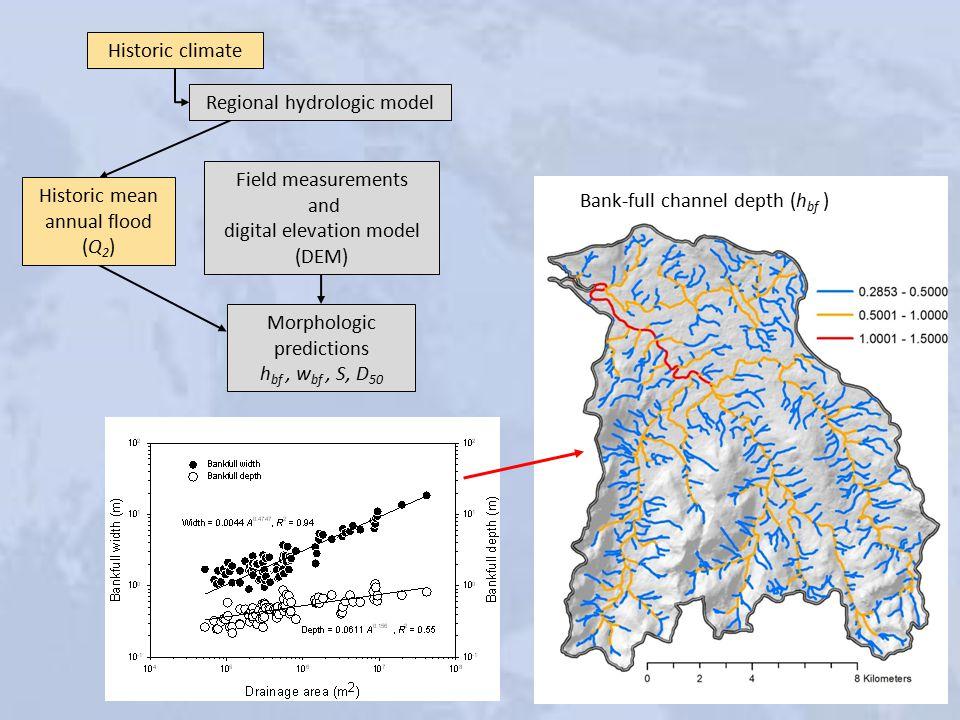 Historic climate Regional hydrologic model Historic mean annual flood (Q 2 ) Field measurements and digital elevation model (DEM) Morphologic predictions h bf, w bf, S, D 50 Bank-full channel depth (h bf )