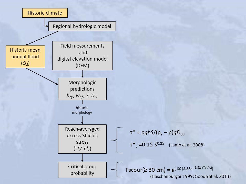 Historic climate Regional hydrologic model Historic mean annual flood (Q 2 ) Field measurements and digital elevation model (DEM) Morphologic predictions h bf, w bf, S, D 50 Reach-averaged excess Shields stress (τ*/ τ* c ) Critical scour probability historic morphology τ* = ρghS/(ρ s – ρ)gD 50 τ* c =0.15 S 0.25 (Lamb et al.