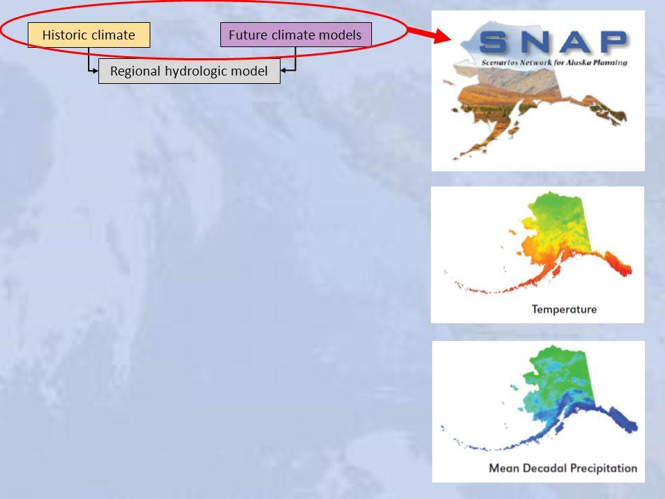 Historic climate Future climate models Regional hydrologic model