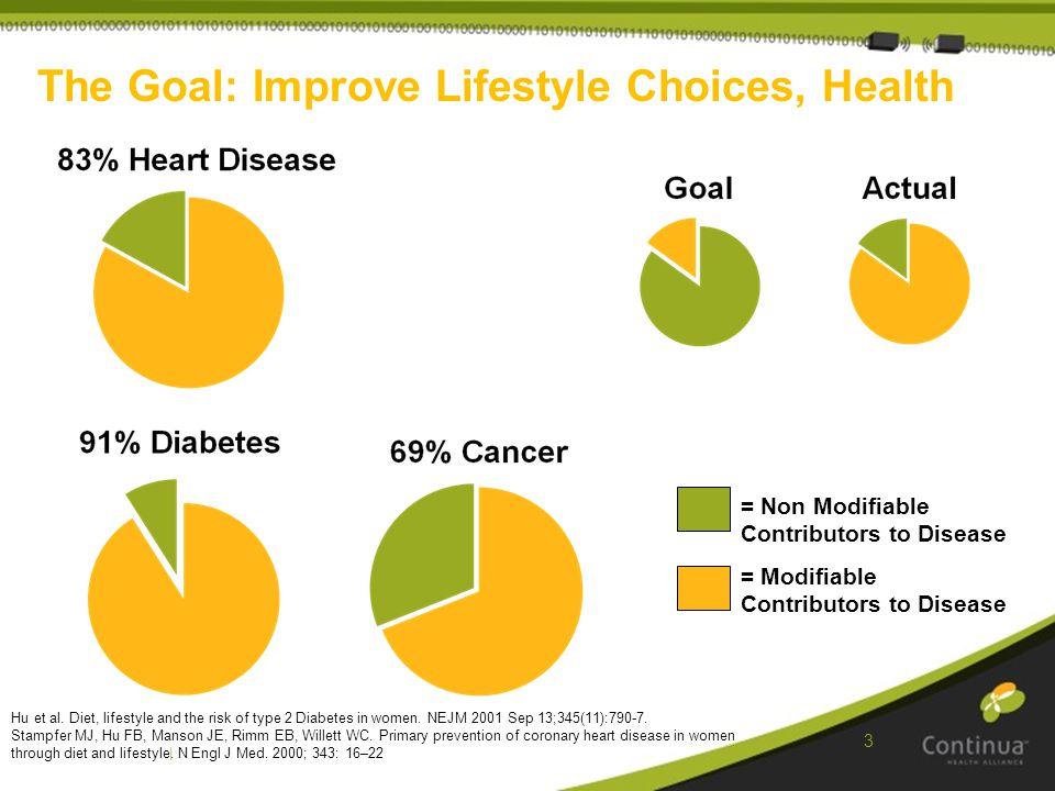 | 3 The Goal: Improve Lifestyle Choices, Health = Non Modifiable Contributors to Disease = Modifiable Contributors to Disease Hu et al.