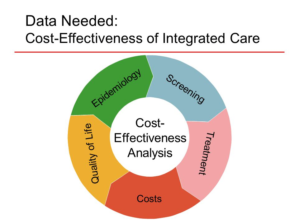 Data Needed: Cost-Effectiveness of Integrated Care Screening Treatment Costs Quality of Life Epidemiology Cost- Effectiveness Analysis