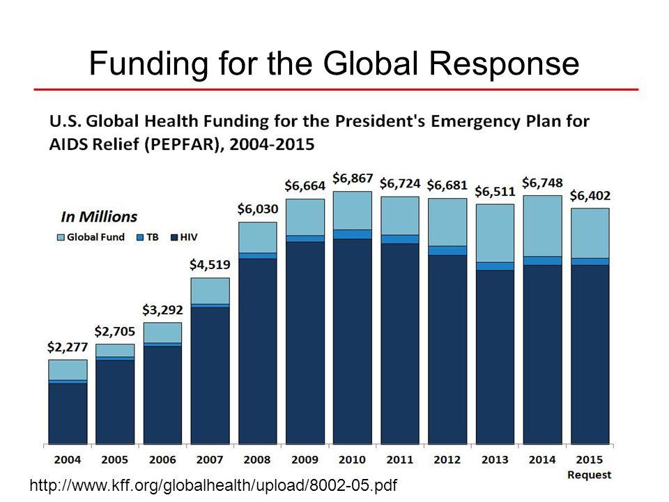 Funding for the Global Response http://www.kff.org/globalhealth/upload/8002-05.pdf