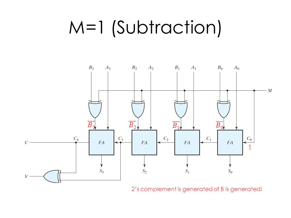 M=1 (Subtraction) 1 2's complement is generated of B is generated!