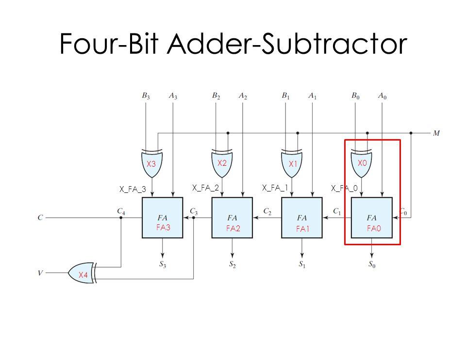 Four-Bit Adder-Subtractor FA0 FA1 FA2 FA3 X0 X1 X2 X3 X4 X_FA_0 X_FA_1 X_FA_2 X_FA_3