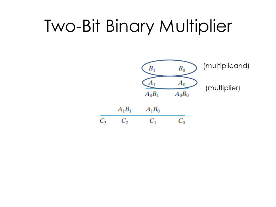Two-Bit Binary Multiplier (multiplicand) (multiplier)
