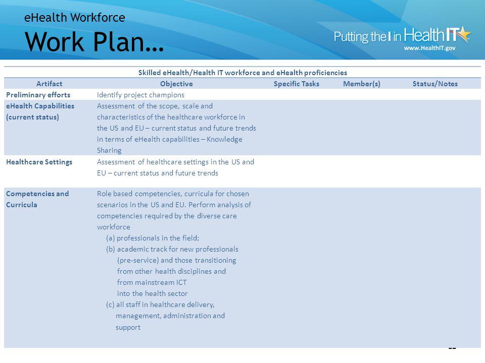 eHealth Workforce Work Plan… 12 Skilled eHealth/Health IT workforce and eHealth proficiencies ArtifactObjectiveSpecific TasksMember(s)Status/Notes Pre