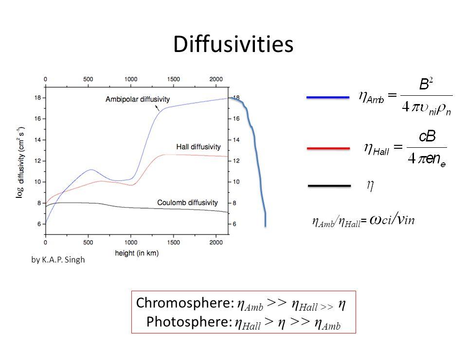 Diffusivities η Amb /η Hall = ω ci /ν in Chromosphere: η Amb >> η Hall >> η Photosphere: η Hall > η >> η Amb by K.A.P.