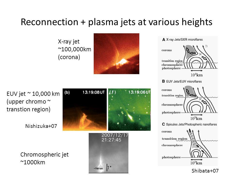 Reconnection + plasma jets at various heights X-ray jet ~100,000km (corona) EUV jet ~ 10,000 km (upper chromo ~ transtion region) Chromospheric jet ~1000km Shibata+07 Nishizuka+07