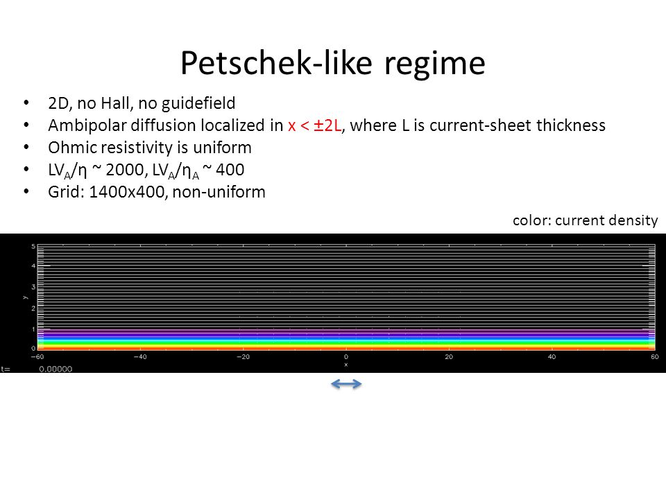 Petschek-like regime color: current density 2D, no Hall, no guidefield Ambipolar diffusion localized in x < ±2L, where L is current-sheet thickness Ohmic resistivity is uniform LV A /η ~ 2000, LV A /η A ~ 400 Grid: 1400x400, non-uniform