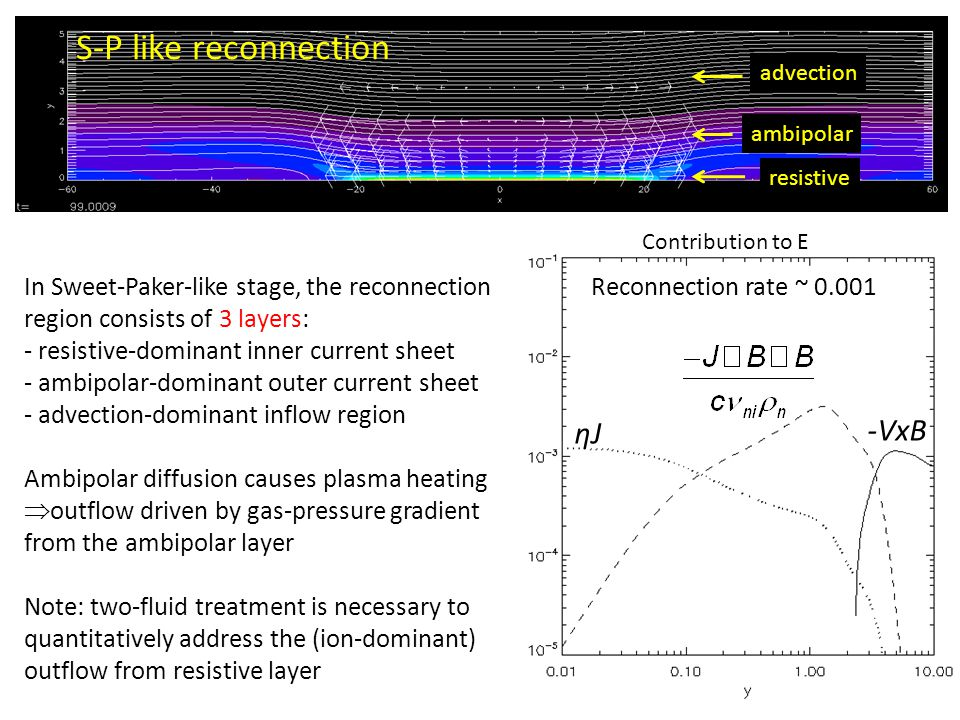 ηJ -VxB resistive ambipolar advection S-P like reconnection In Sweet-Paker-like stage, the reconnection region consists of 3 layers: - resistive-domin