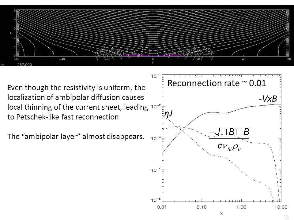 Even though the resistivity is uniform, the localization of ambipolar diffusion causes local thinning of the current sheet, leading to Petschek-like fast reconnection The ambipolar layer almost disappears.
