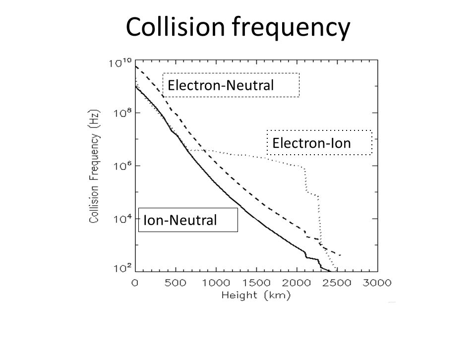 Collision frequency Electron-Ion Electron-Neutral Ion-Neutral