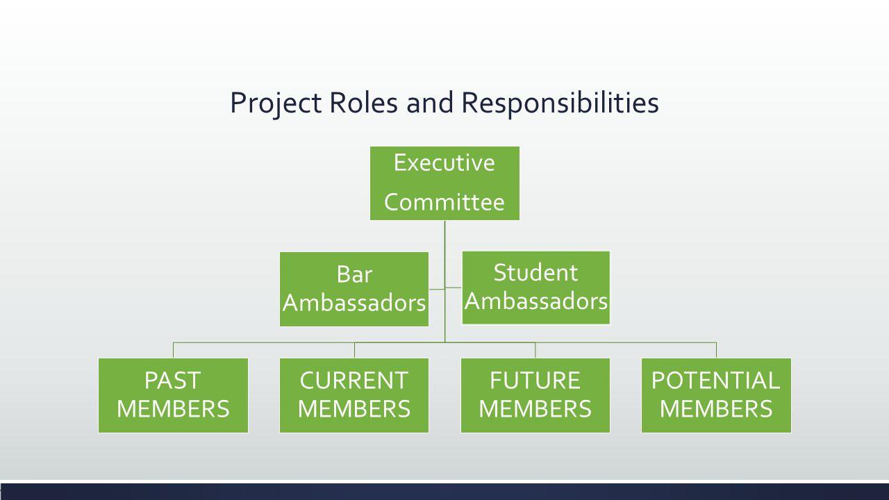 Project Roles and Responsibilities Executive Committee PAST MEMBERS CURRENT MEMBERS FUTURE MEMBERS POTENTIAL MEMBERS Bar Ambassadors Student Ambassado