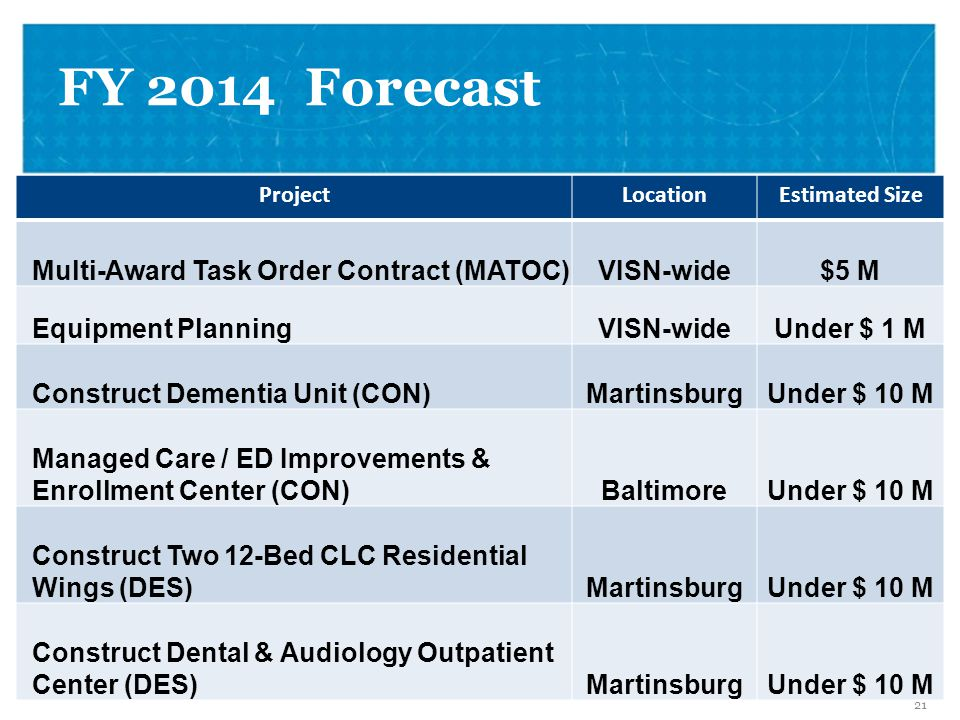 VETERANS HEALTH ADMINISTRATION Vision for FY 2014 22 Project LocationEstimated Size Construct Warehouse (DES)Perry PointUnder $ 10 M Renovate Sterile Processing (DES)WashingtonUnder $ 5 M Renovate Rest RoomsBT, DCUnder $10 M Misc.