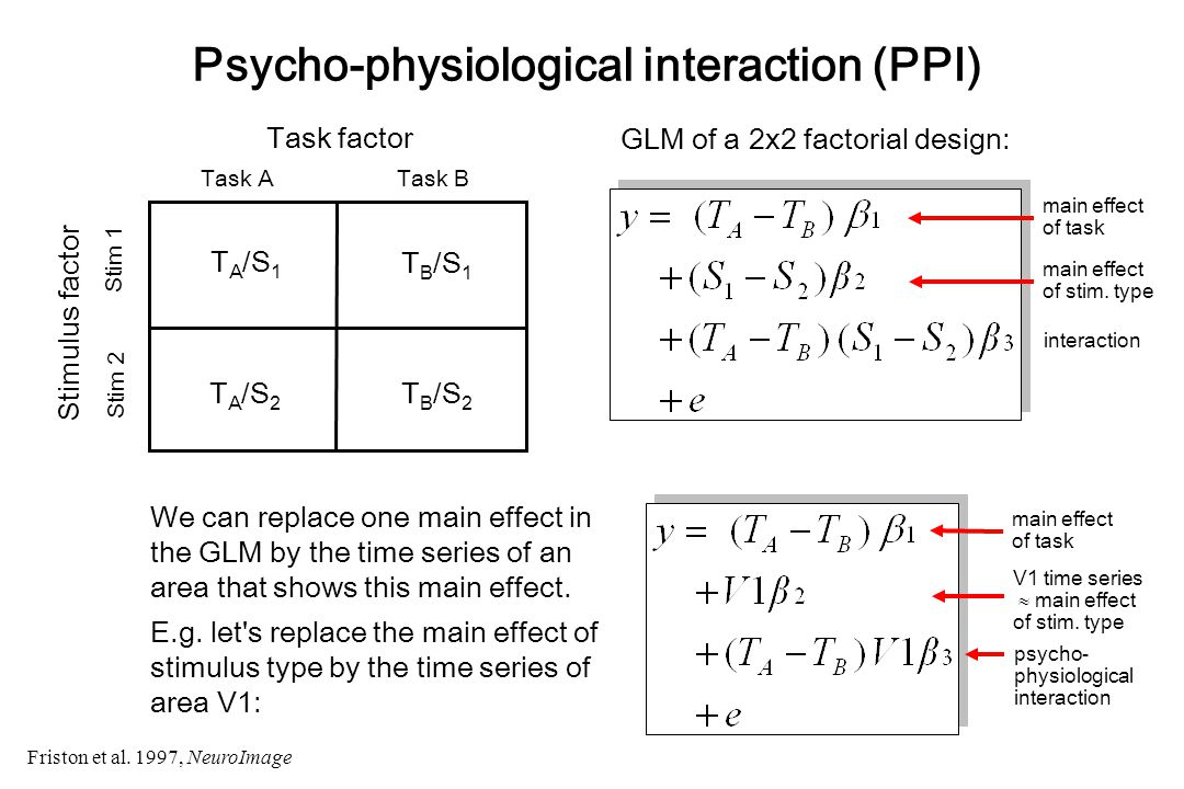Psycho-physiological interaction (PPI) We can replace one main effect in the GLM by the time series of an area that shows this main effect.