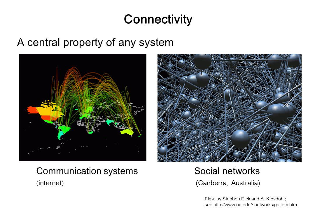 Connectivity A central property of any system Communication systems Social networks (internet) (Canberra, Australia) FIgs.