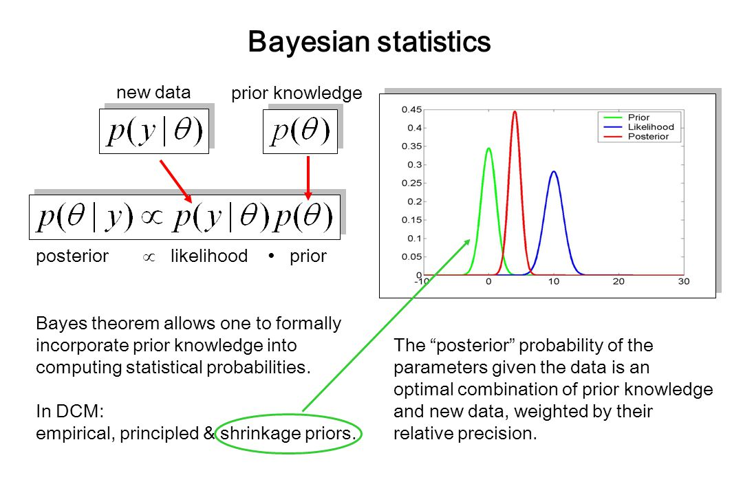 Bayesian statistics posterior  likelihood ∙ prior Bayes theorem allows one to formally incorporate prior knowledge into computing statistical probabilities.