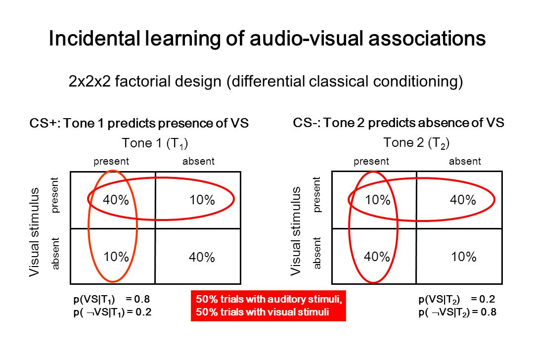 Incidental learning of audio-visual associations 2x2x2 factorial design (differential classical conditioning) Tone 1 (T 1 ) present absent present absent Visual stimulus 40% 10% 40% Tone 2 (T 2 ) present absent present absent Visual stimulus 10% 40% 10% CS+: Tone 1 predicts presence of VS CS-: Tone 2 predicts absence of VS p(VS|T 1 ) = 0.8 p(  VS|T 1 ) = 0.2 p(VS|T 2 ) = 0.2 p(  VS|T 2 ) = 0.8 50% trials with auditory stimuli, 50% trials with visual stimuli