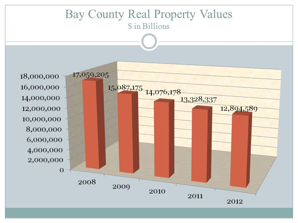 TAXABLE PROPERTY VALUES $ IN BILLIONS ASSESSED EXEMPT TAXABLE $17.2 $4.3 $12.9