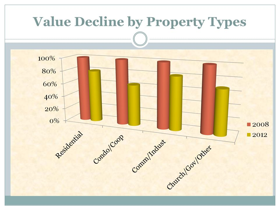 Bay County Real Property Values $ in Billions