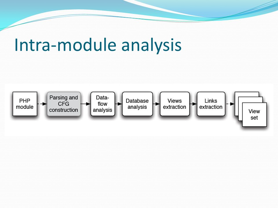 Intra-module analysis