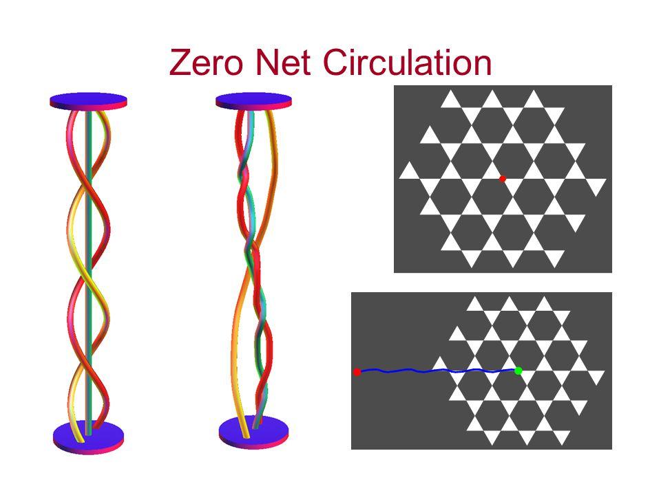 Zero Net Circulation