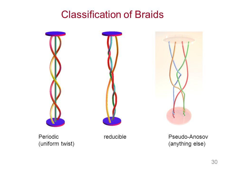 Classification of Braids Periodic (uniform twist) reduciblePseudo-Anosov (anything else) 30