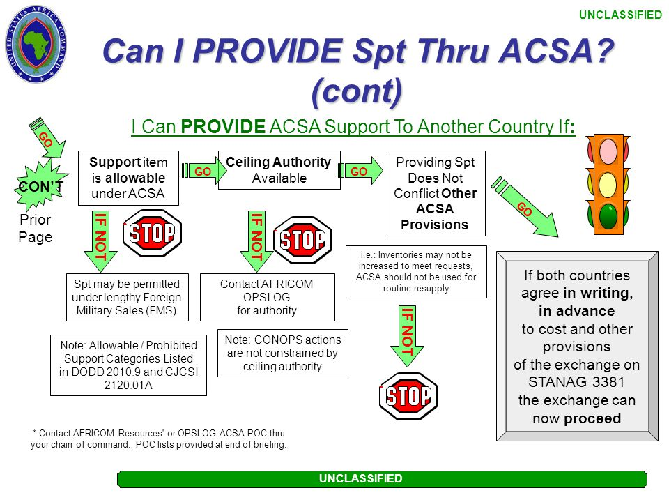 UNCLASSIFIED Can I PROVIDE Spt Thru ACSA? I Can PROVIDE ACSA Support To Another Country If: IF NOT I am ACSA trained w/ delegation memo Contact AFRICO