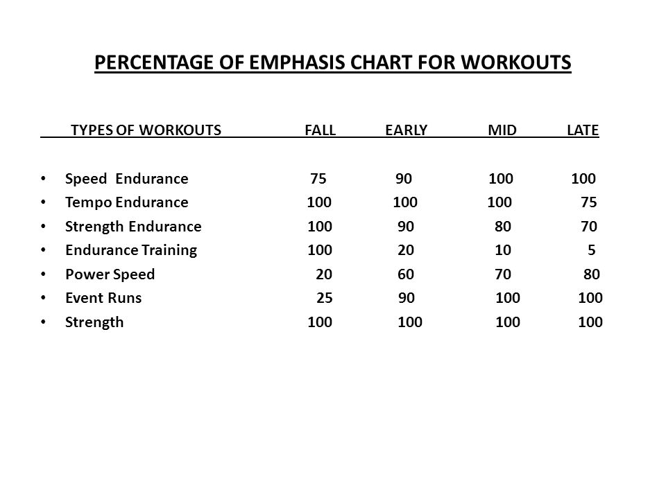PERCENTAGE OF EMPHASIS CHART FOR WORKOUTS TYPES OF WORKOUTS FALL EARLY MID LATE Speed Endurance 75 90 100 100 Tempo Endurance 100 100 100 75 Strength